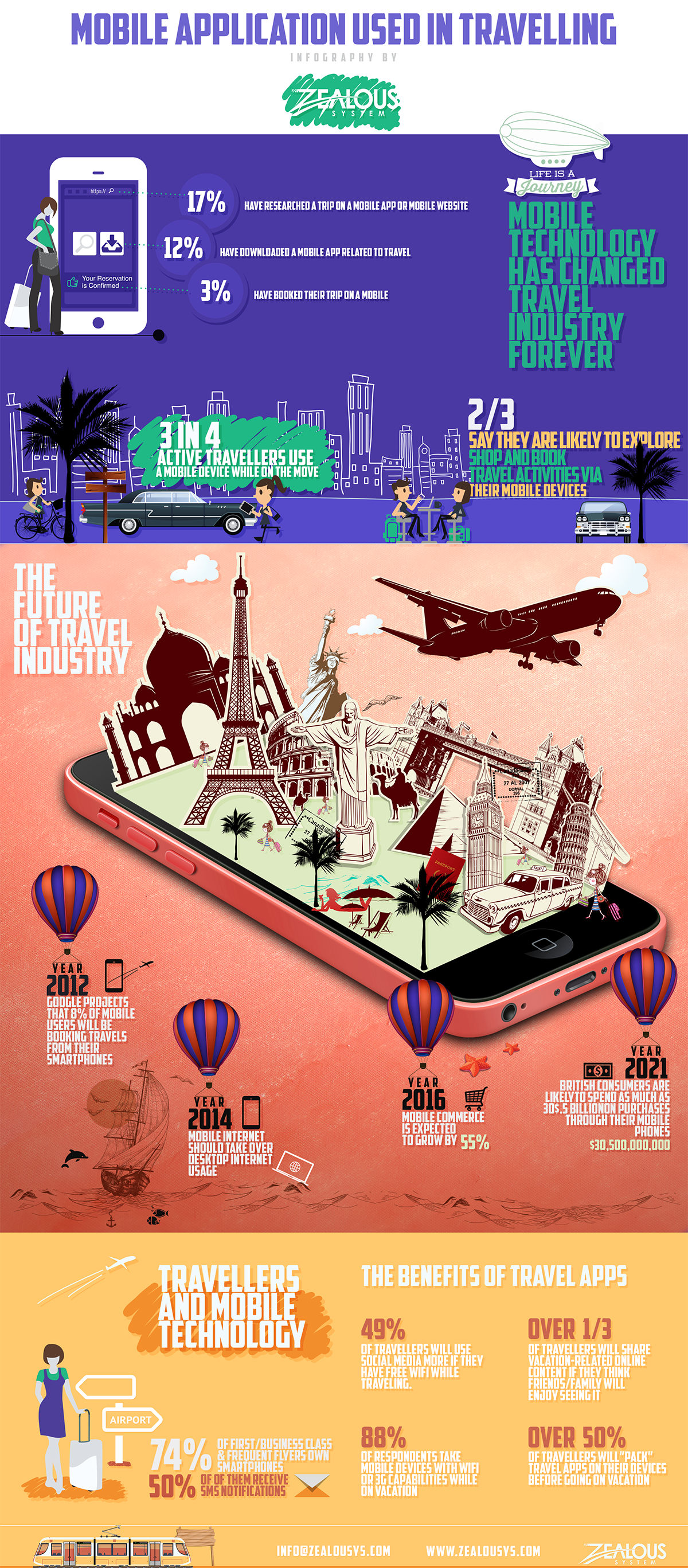 Mobile-Apps-use-in-travelling