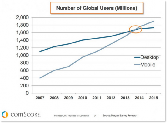Number of global users: mobile vs desktop (millions)