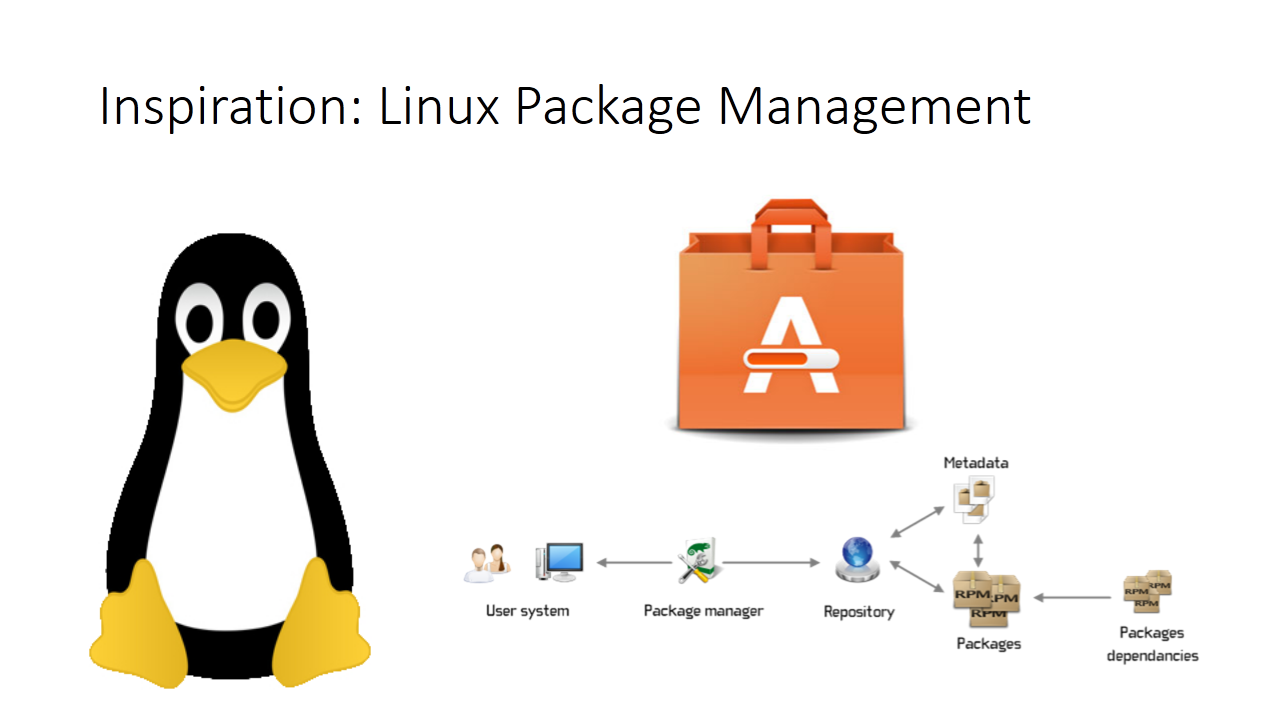 Inspiration: Linux Package Management