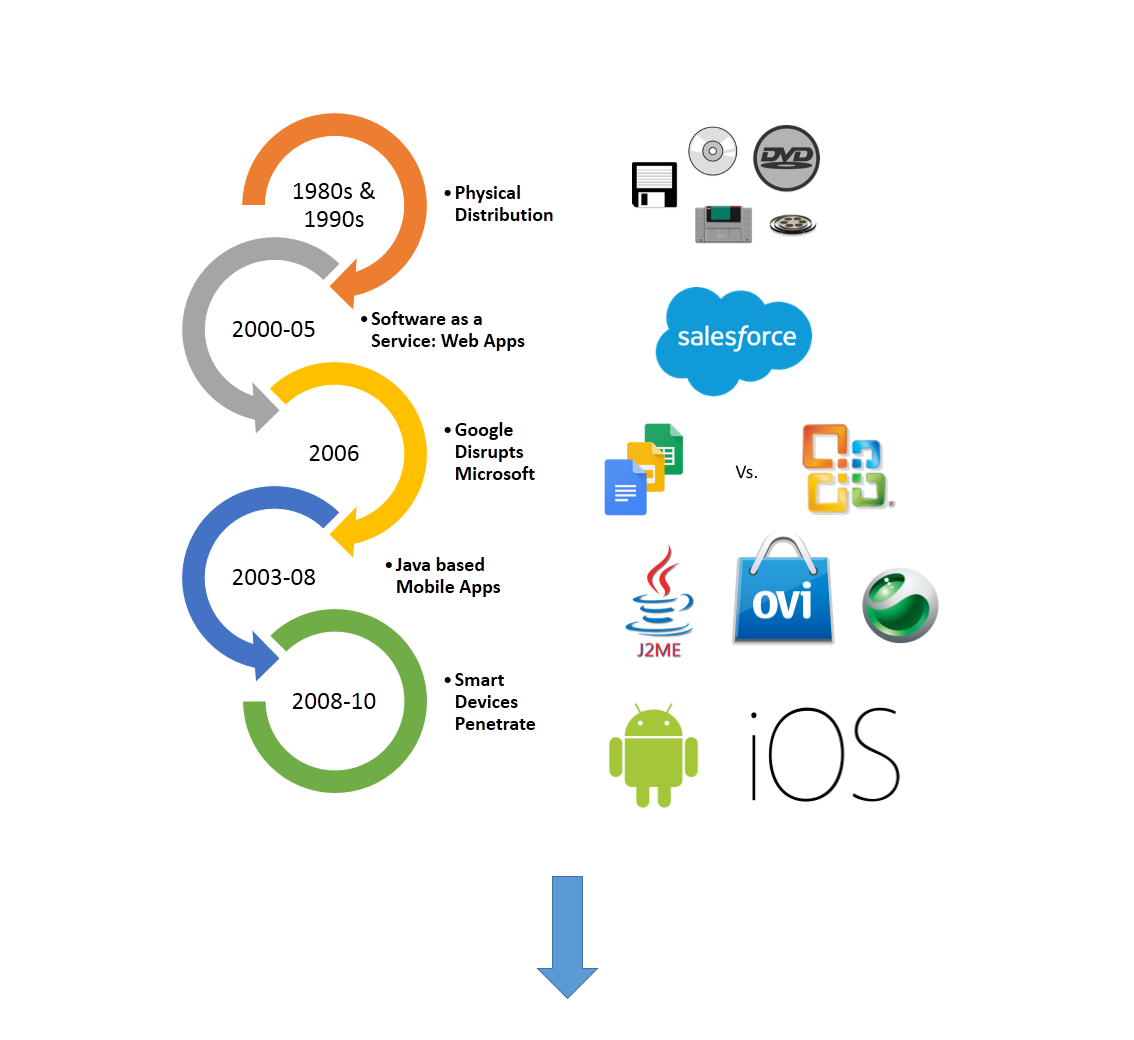 The App Revolution: Are you there yet? - zealous