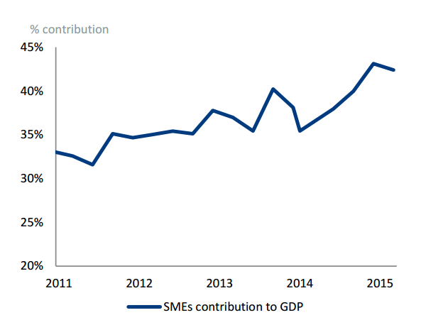 SMEs contribution to GDP