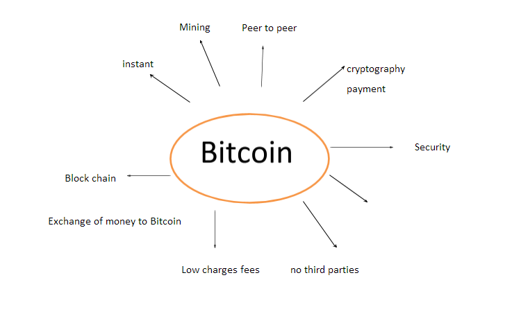 bitcoin-as-an-alternative-currency