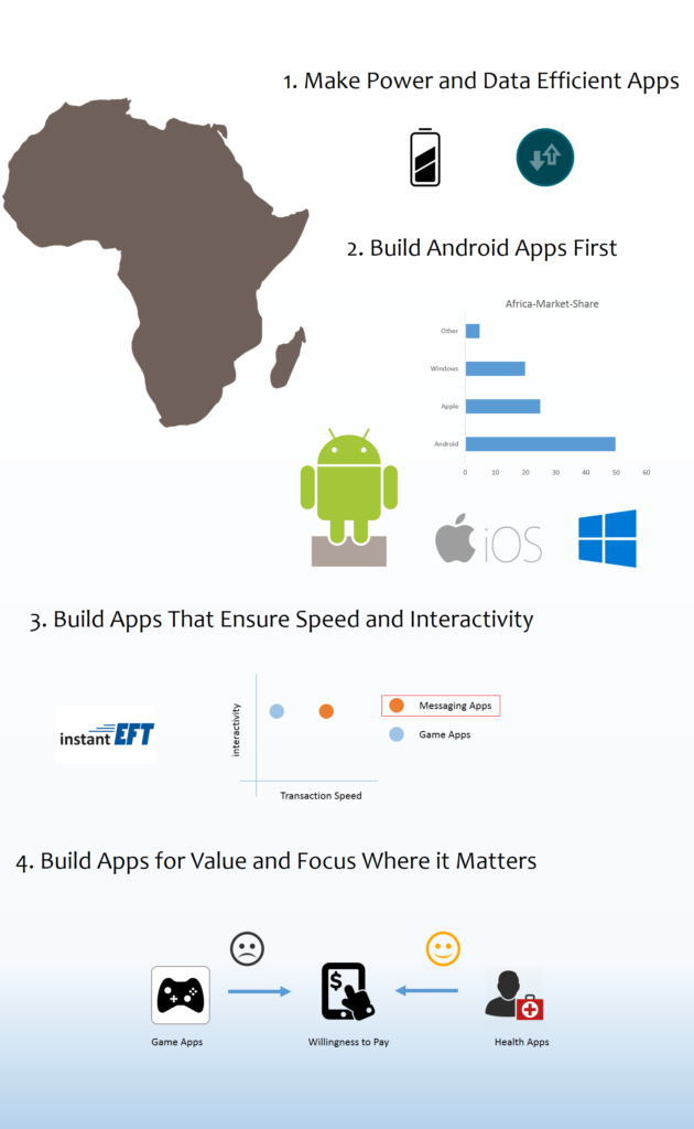 infographic-africa-mobile-app-considerations