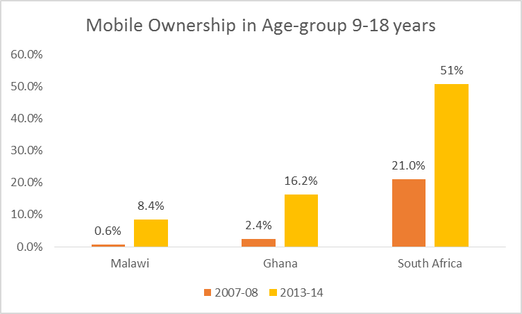 mobilephoneownership9-18yrs