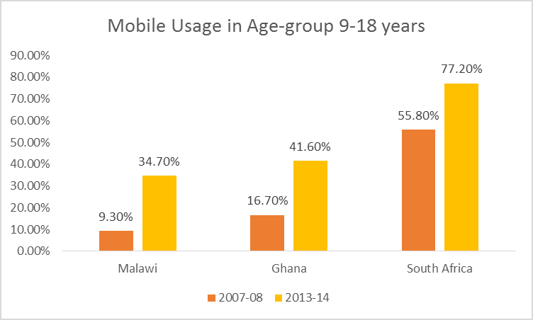 mobilephoneusage9-18yrs