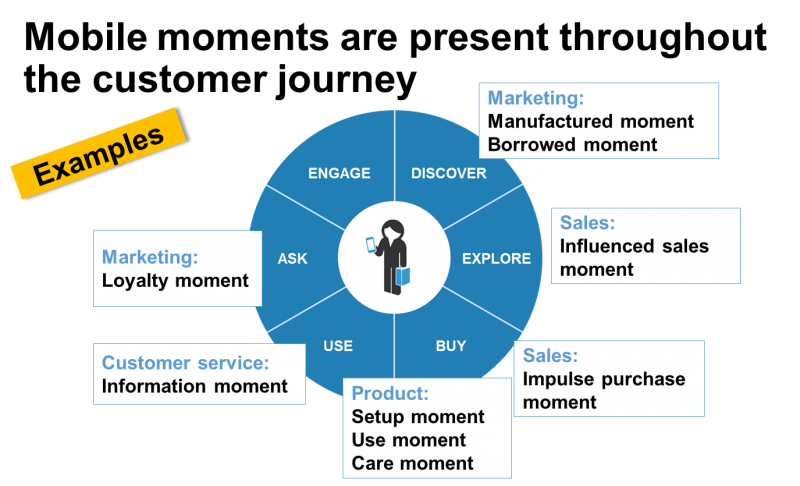 mobile_moments_thru_customer_journey