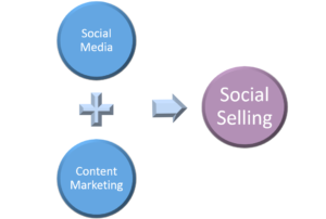 social selling combination