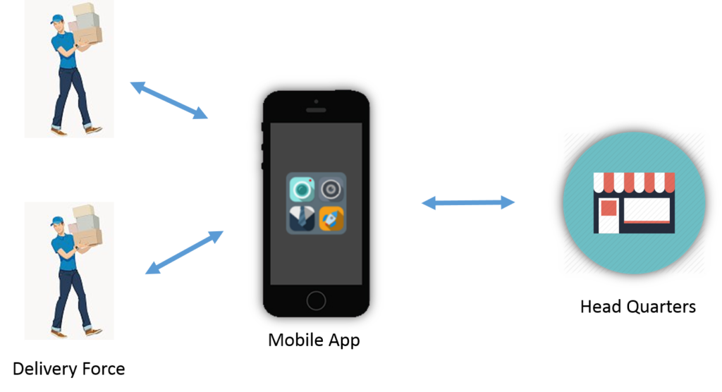 Delivery Mobile Apps