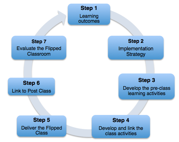 Flipped-Classroom-7steps_diagram