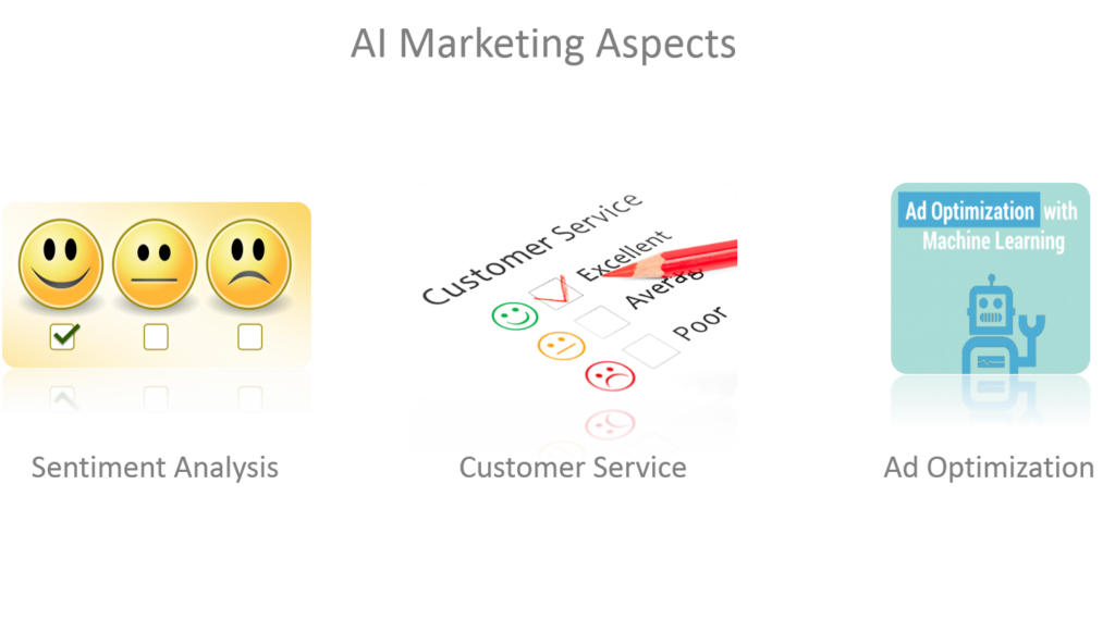 AI Marketing aspects