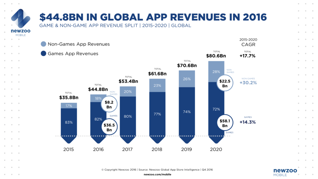 NEWZOO_Global_App_Revenues