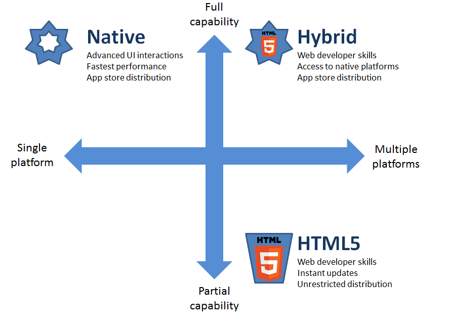 Native vs html5 vs hybrid