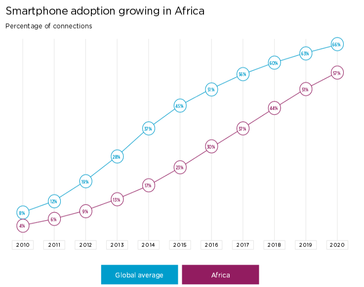 Smartphone users africa