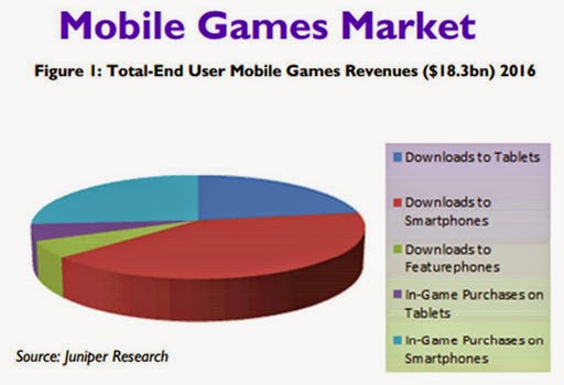 mobile-games-market-2016