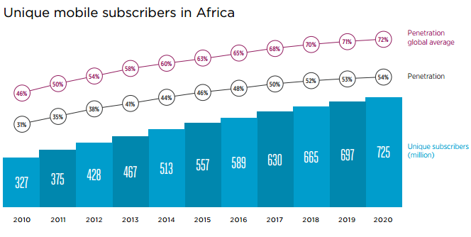UniqueMobileSubscribersInAfrica