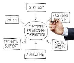 Customer-relationship-management-process