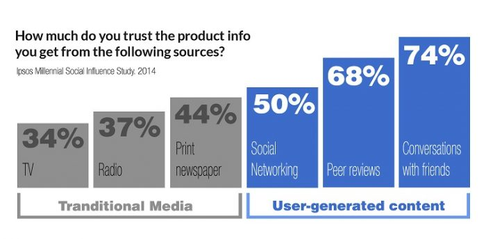 User-generated content-stats