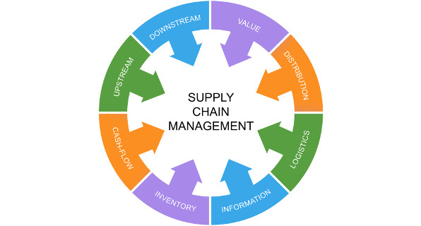 supply-chain-management-process