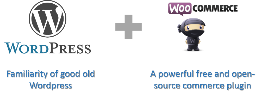 Woocommerce +wordpress