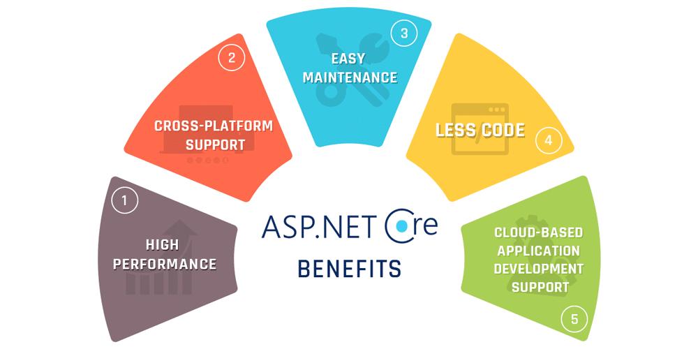 ASP.NET Core for Enterprise Application