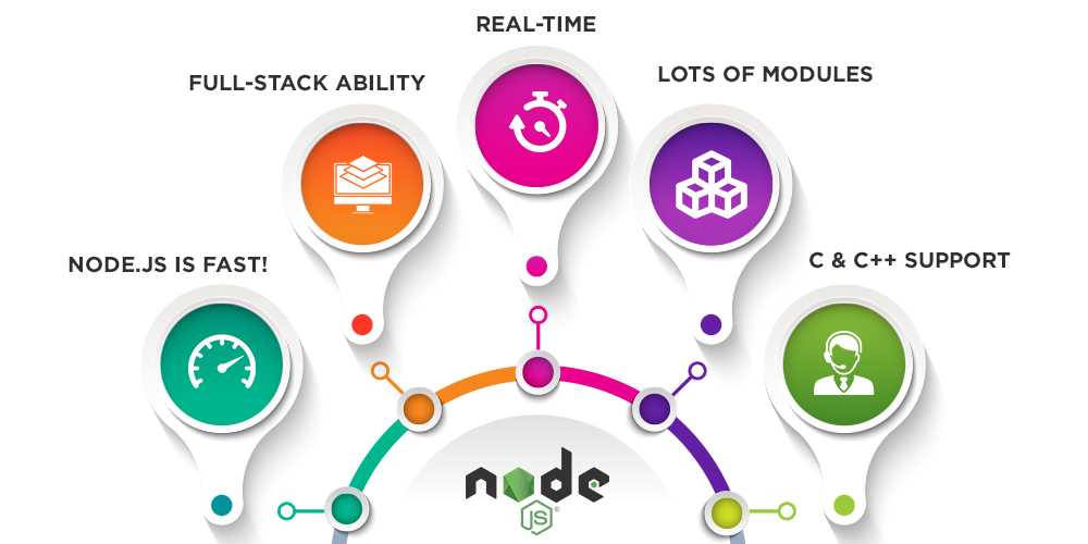 5 Reasons to Use Node JS for Web App Development:
